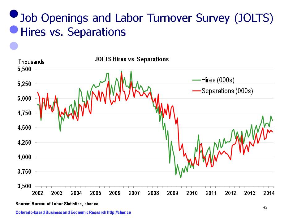 JOLTS data points to solid job growth in U.S.