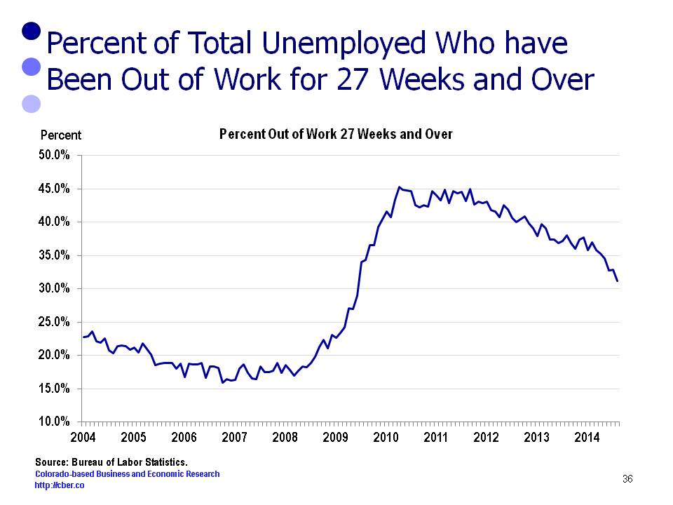 long term unemployme