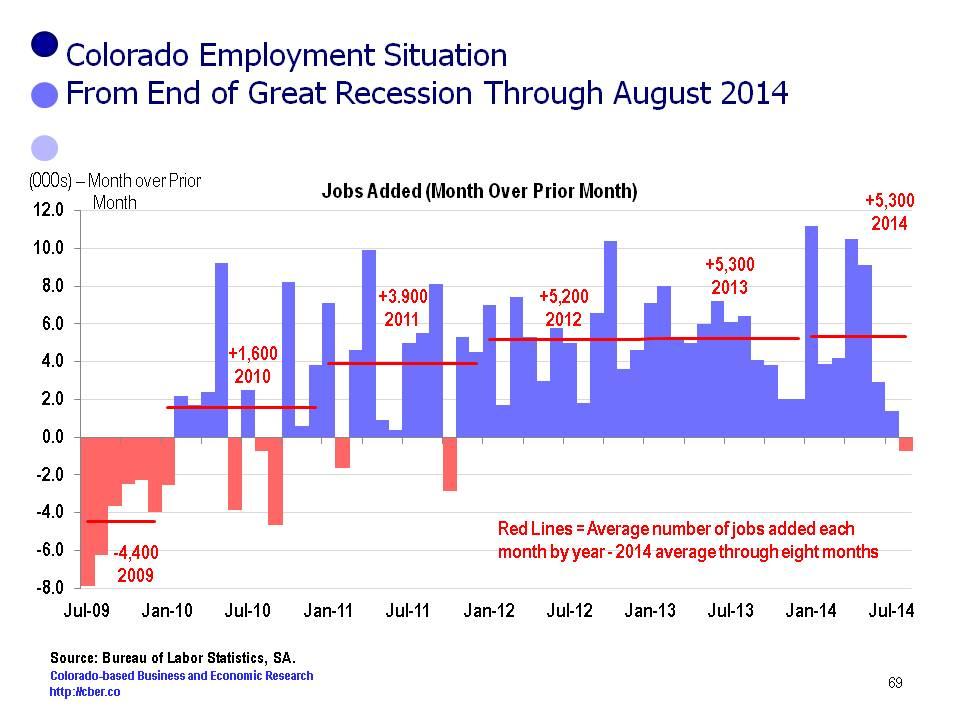 Colorado Loses 700 Jobs