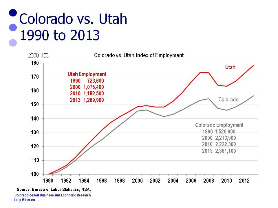 Colorado vs. Utah Job Growth