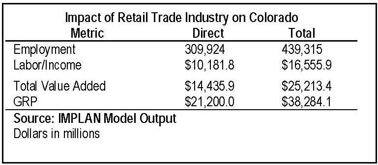 economic impact of the colorado retail trade industry