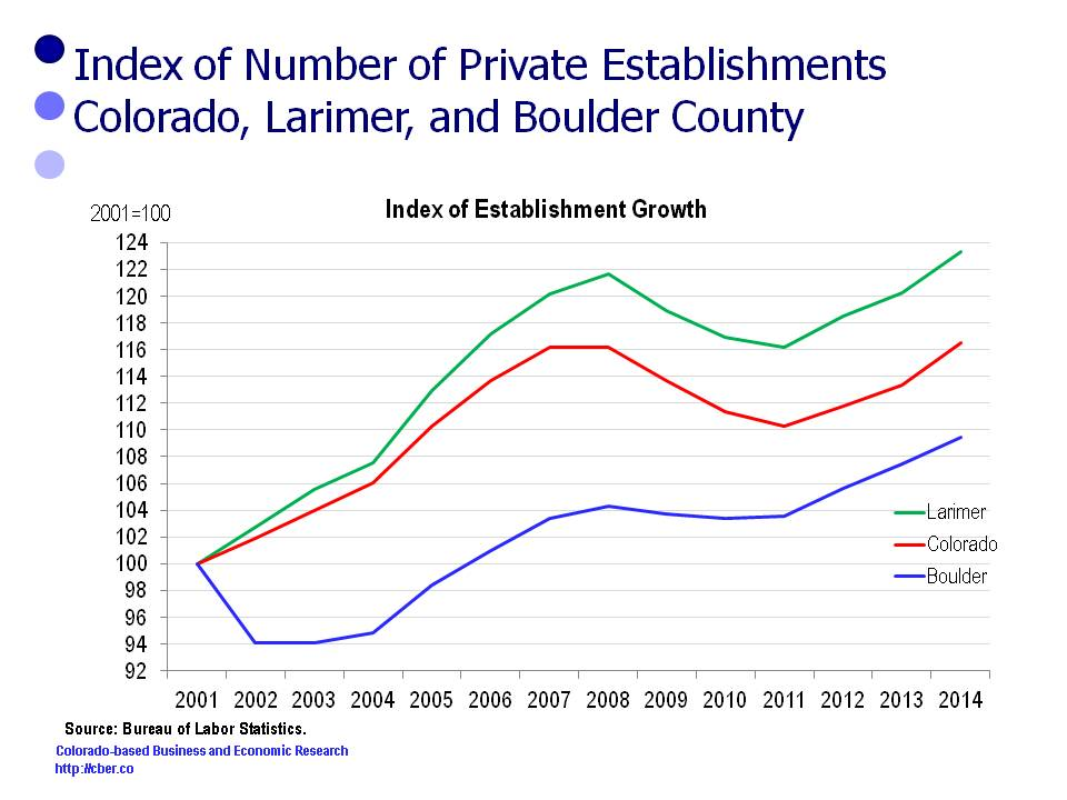 Boulder County and Larimer County