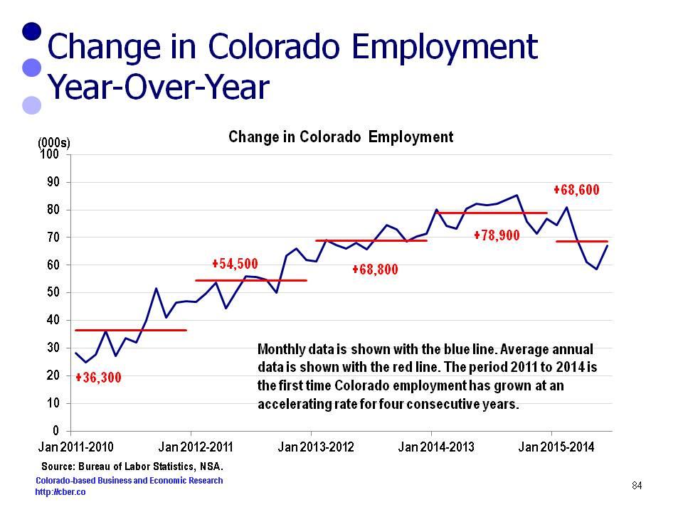 Colorado Economy