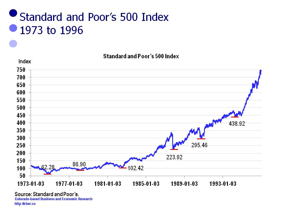 stock market cycles and elections