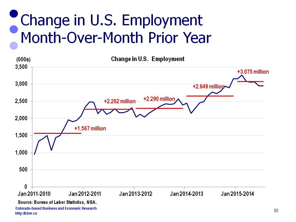 U.S. Job Growth