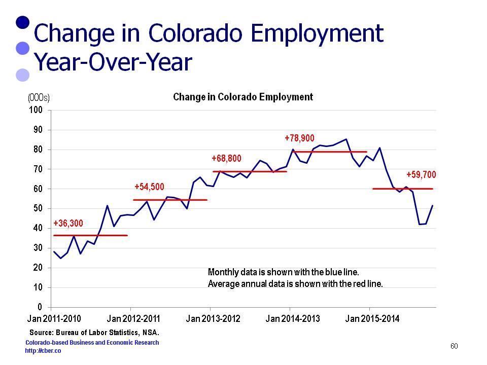 Colorado employment