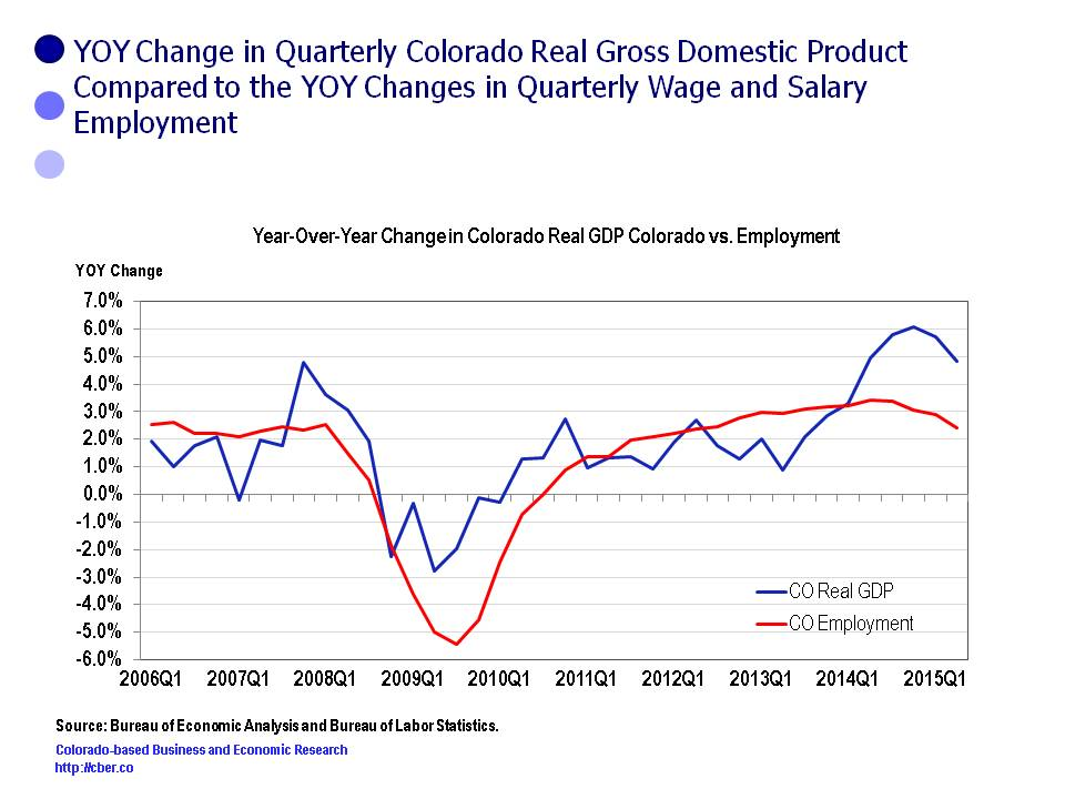 Colorado Real GDP