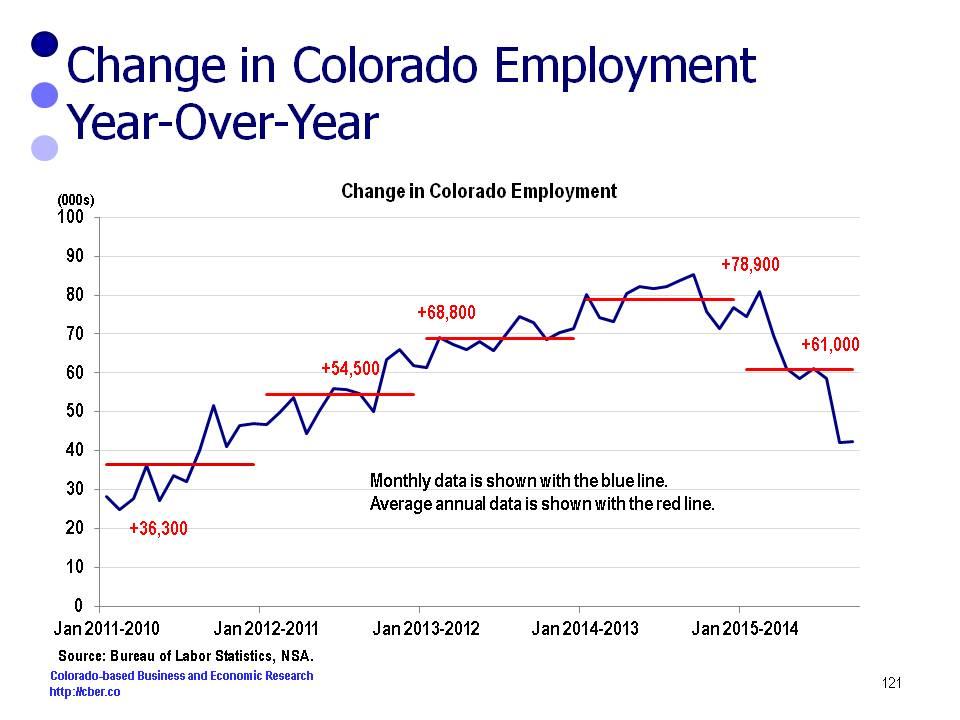 Wage and Salary Job Growth