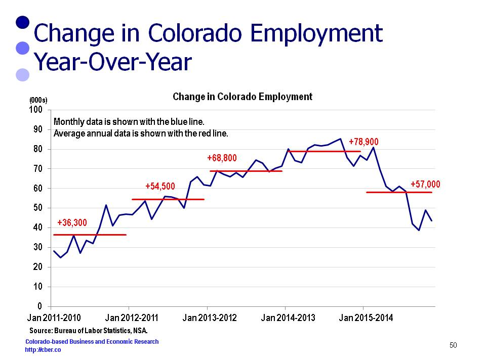 colorado jobs data