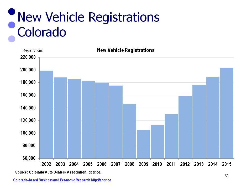 Colorado New Car Registrations