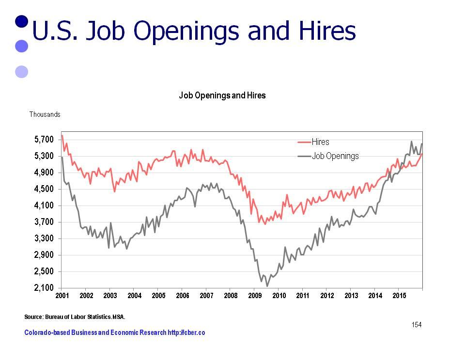 U.S. Job Market