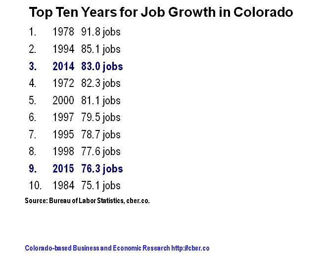 2015 job growth
