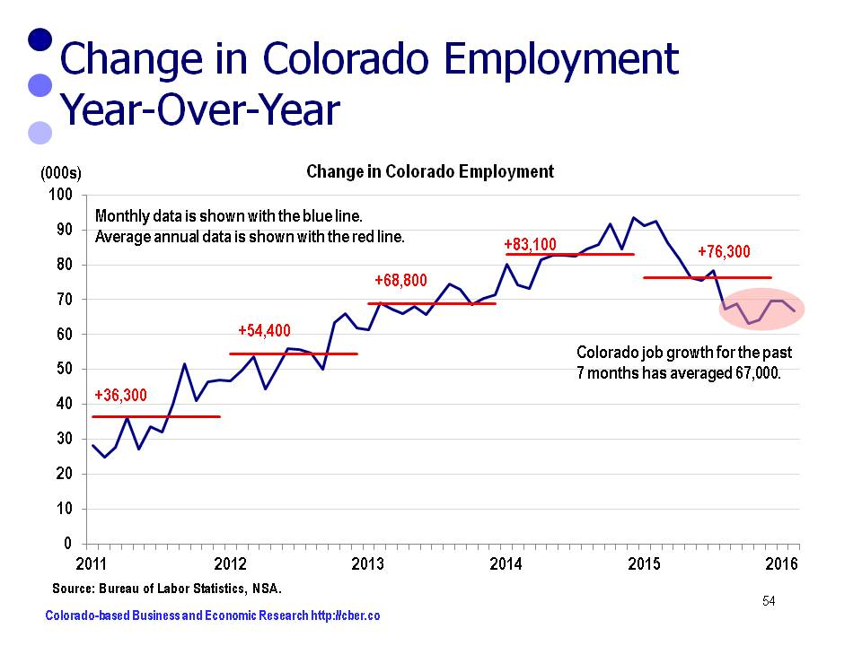 Colorado Job Growth